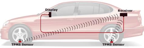 система за измерване на налягането на гумите
